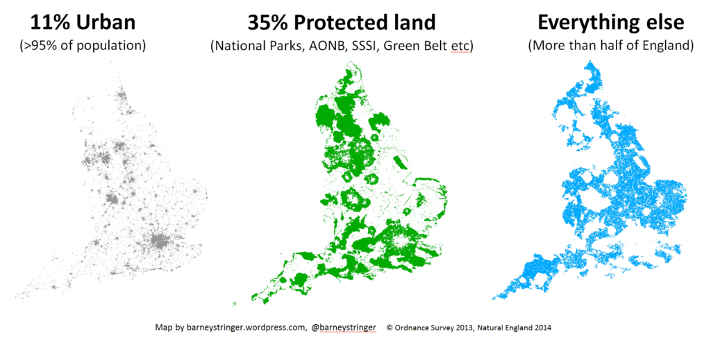Image depicting the percentage of England's land is urban (11%, houses more than 95% of the population), protected land (35%), and everything else (more than half of England)
